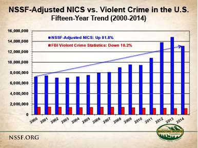 The FBI Violent Crime Stats Prove Gun Sales Up, Crime Down in 2014