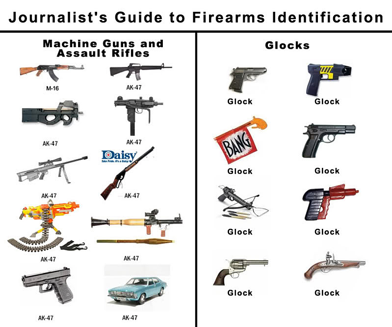 The media guide to firearms.