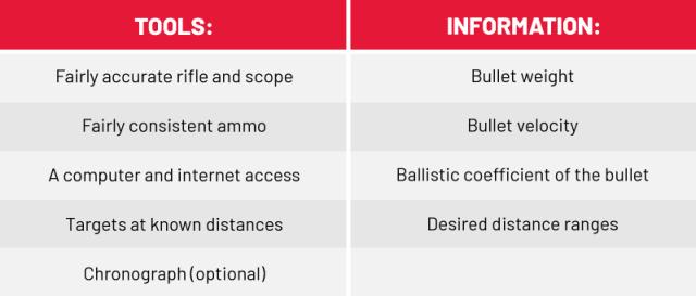ballistics chart tools and information
