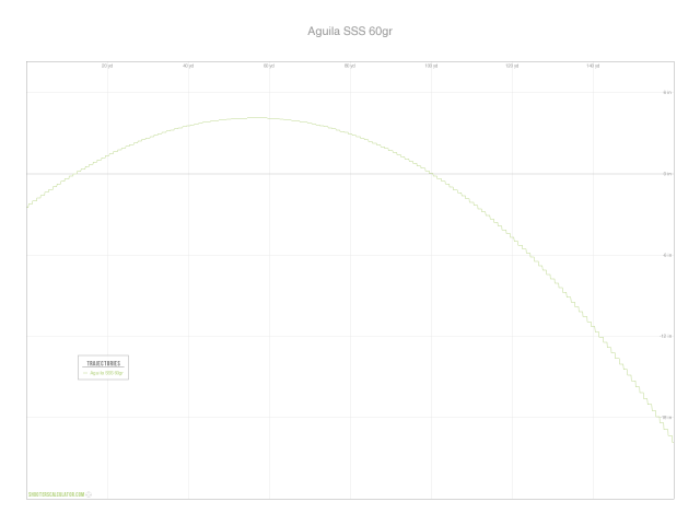 Aguila Super Subsonic Trajectory Chart