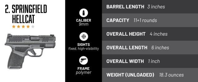 top concealable handguns - hellcat