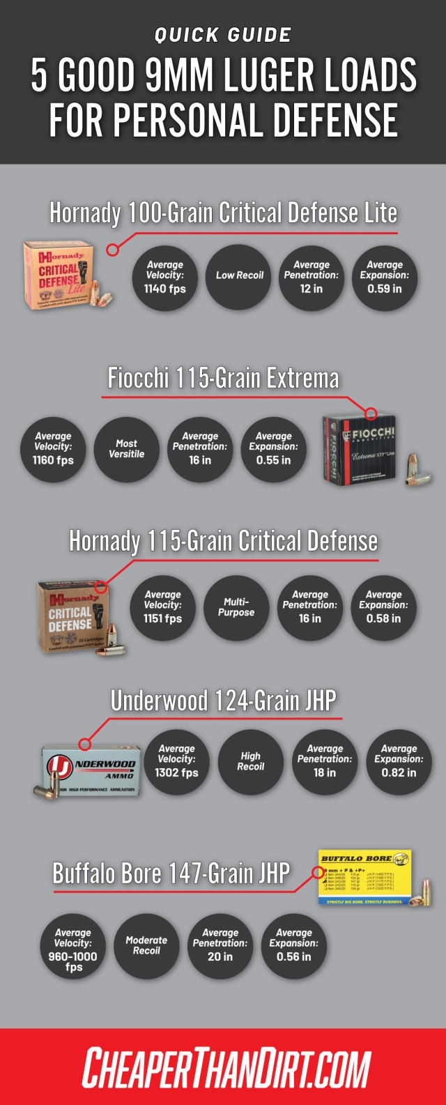 5 self defense loads