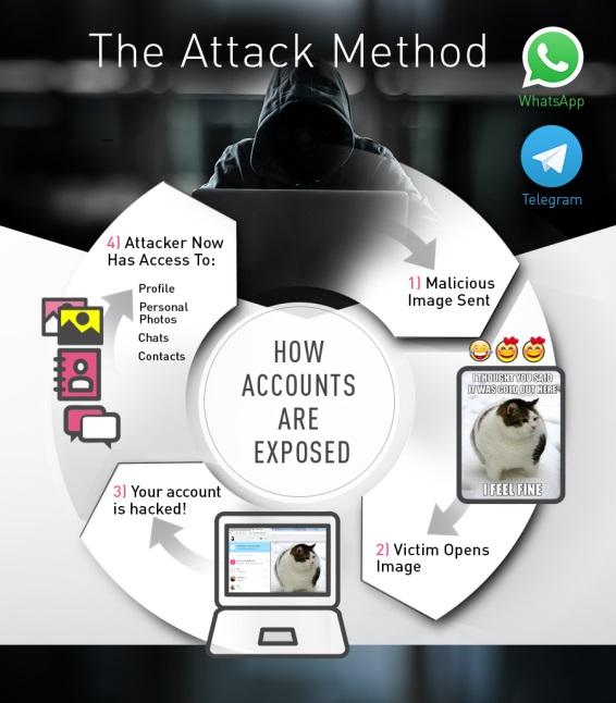 Die WhatsApp und Telegram Sicherheitslücke konnte mit einem einfachem Bild ausgenutzt werden!