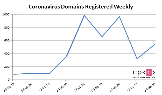 Check Point Threat Intelligence For Coronavirus Domains