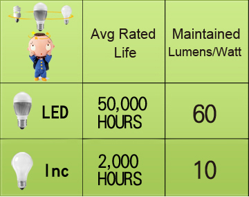 LED incandescent comparison copy