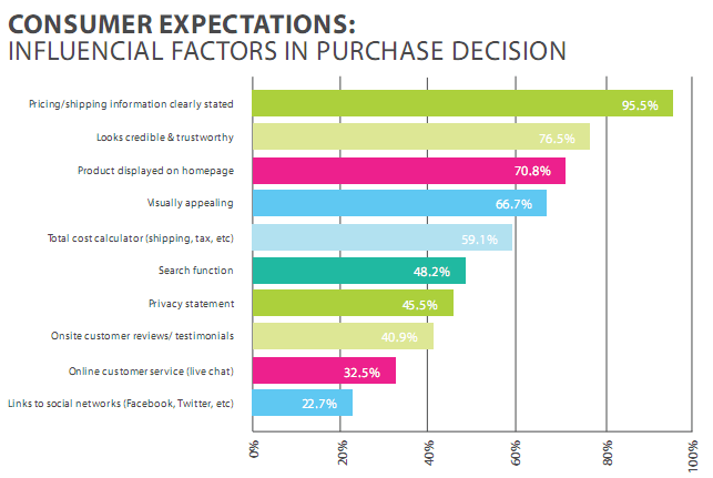 customer expectations of ecommerce stores