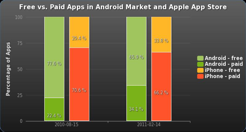 Beste Android dating apps 2012