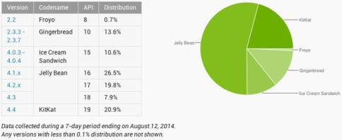 android-versions-august-2014