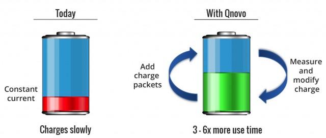 qnovo-closing-the-charging-loop-lib-640x272