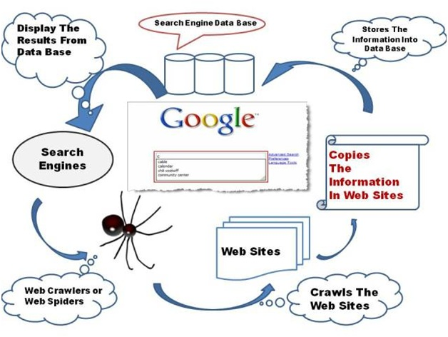 Source:://cdn.howto-connect.com/wp-content/uploads/search-engine-presentation.jpg