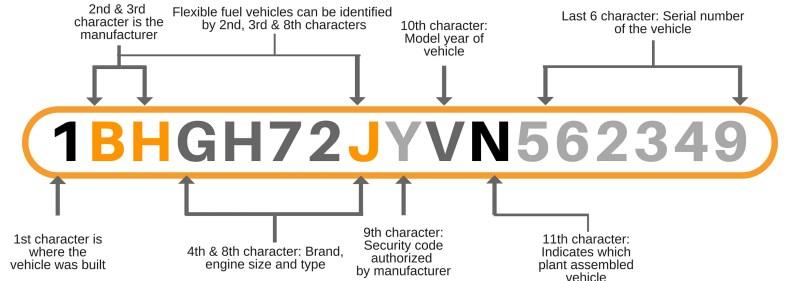 harley davidson frame number decoder | Framebob org