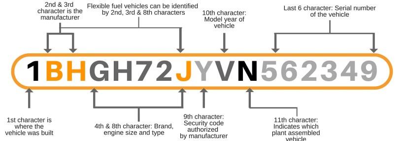 Harley Davidson Motorcycle Vin Number Decoder | Kayamotor co