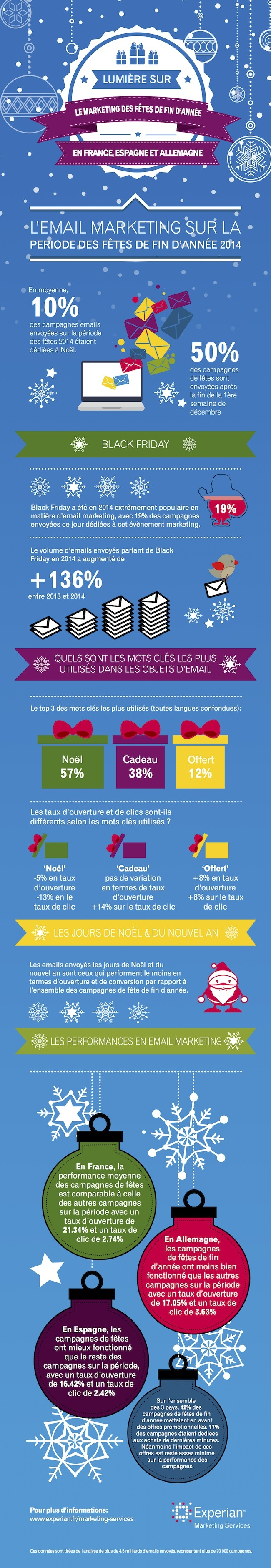 infographie-email-noel