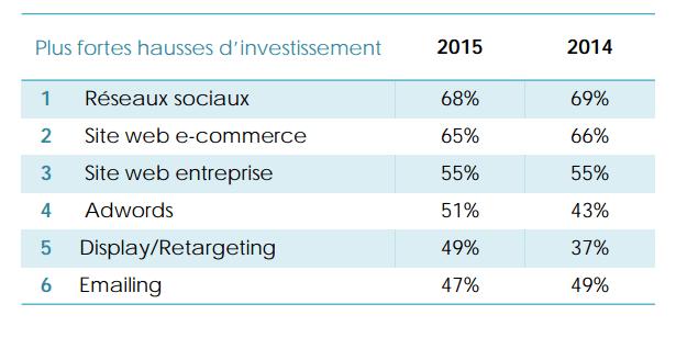 investissement-webarketing-b2b