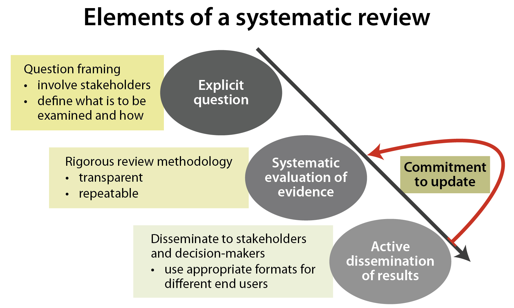 Systematic Literature Review Methodology  U2014 Systematic