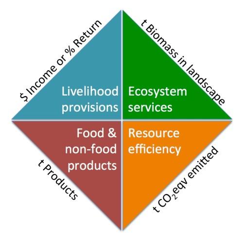 Chart bentang alam