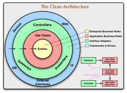 Image result for clean architecture
