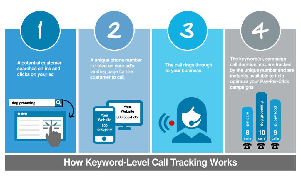 adwords-call-tracking-diagram