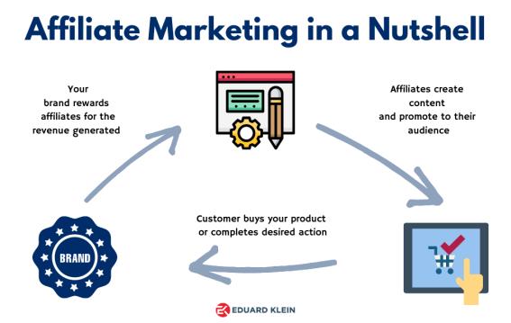 affiliate-marketing-in-a-nutshell