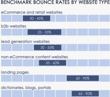 keyword research tips for affiliate marketing : bounce rates
