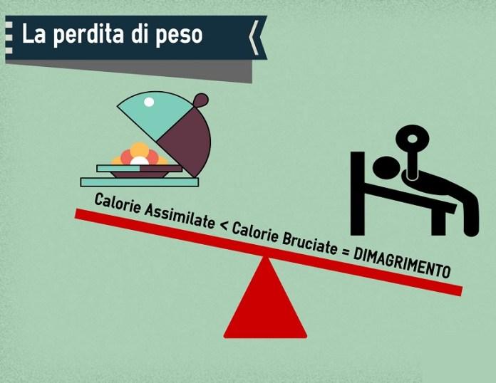 cliomakeup-dieta-ipocalorica-2