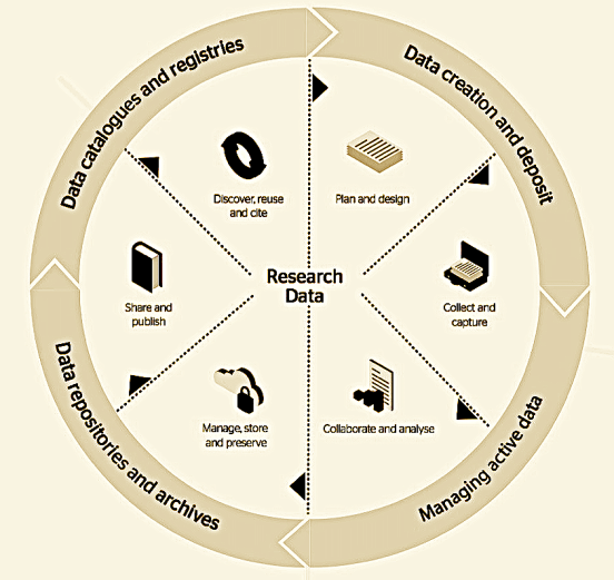The JISC Research Data Lifecycle