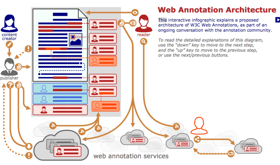 W3C Web Annotation Architecture