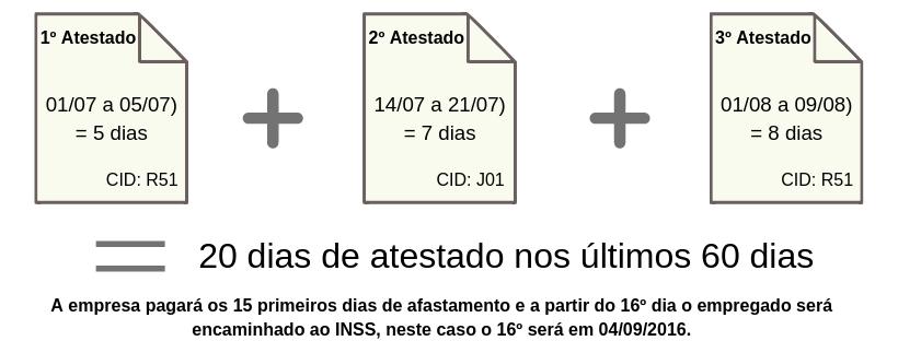 Exemplo de caso para encaminhar ao INSS