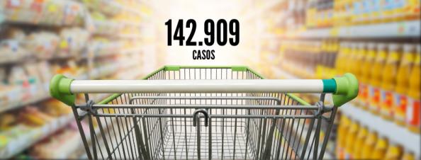 Carrinho de mercado com o número 142.909 casos.