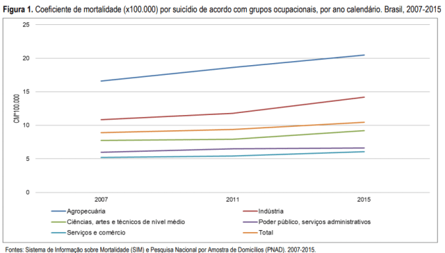 Gráfico que mostra o coeficiente de mortalidade por suicídio, representando o alto volume de suicídio entre agropecuaristas