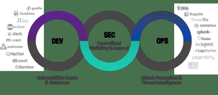 Application Security Framework