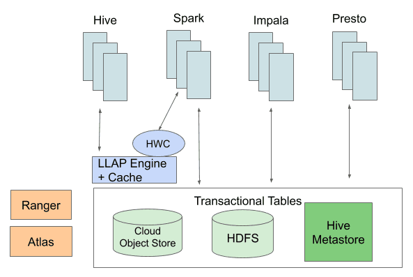 Shared Transactional Tables