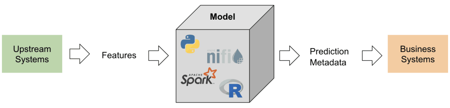 Machine Learning Operations