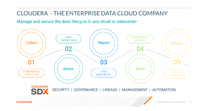 Enterprise Data Cloud