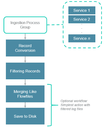 High level workflow overview