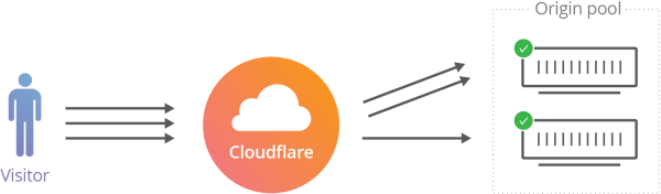 Cloudflare Traffic Manager: The Details