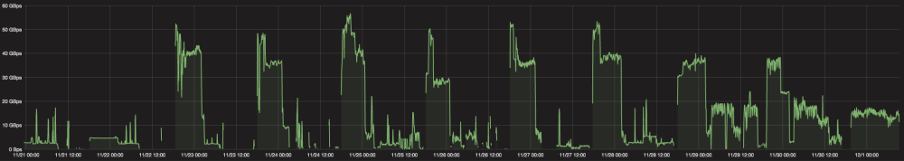 DDoS attacks mitigated by Cloudflare during Black Friday/Cyber Monday 2016. NOTE - values are in GigaBytes per second (multiply by 8 for Gigabits per second).