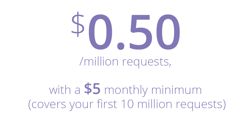 $0.50 per million requests, with a $5 monthly minimum (covers your first 10 million requests)