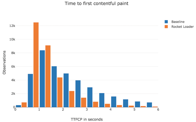 Distribution of Time To First Contentful Paint in Baseline vs Rocket Loader