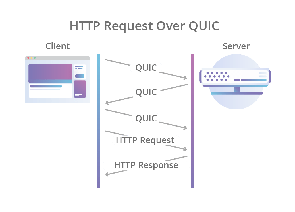 http-request-over-quic@2x