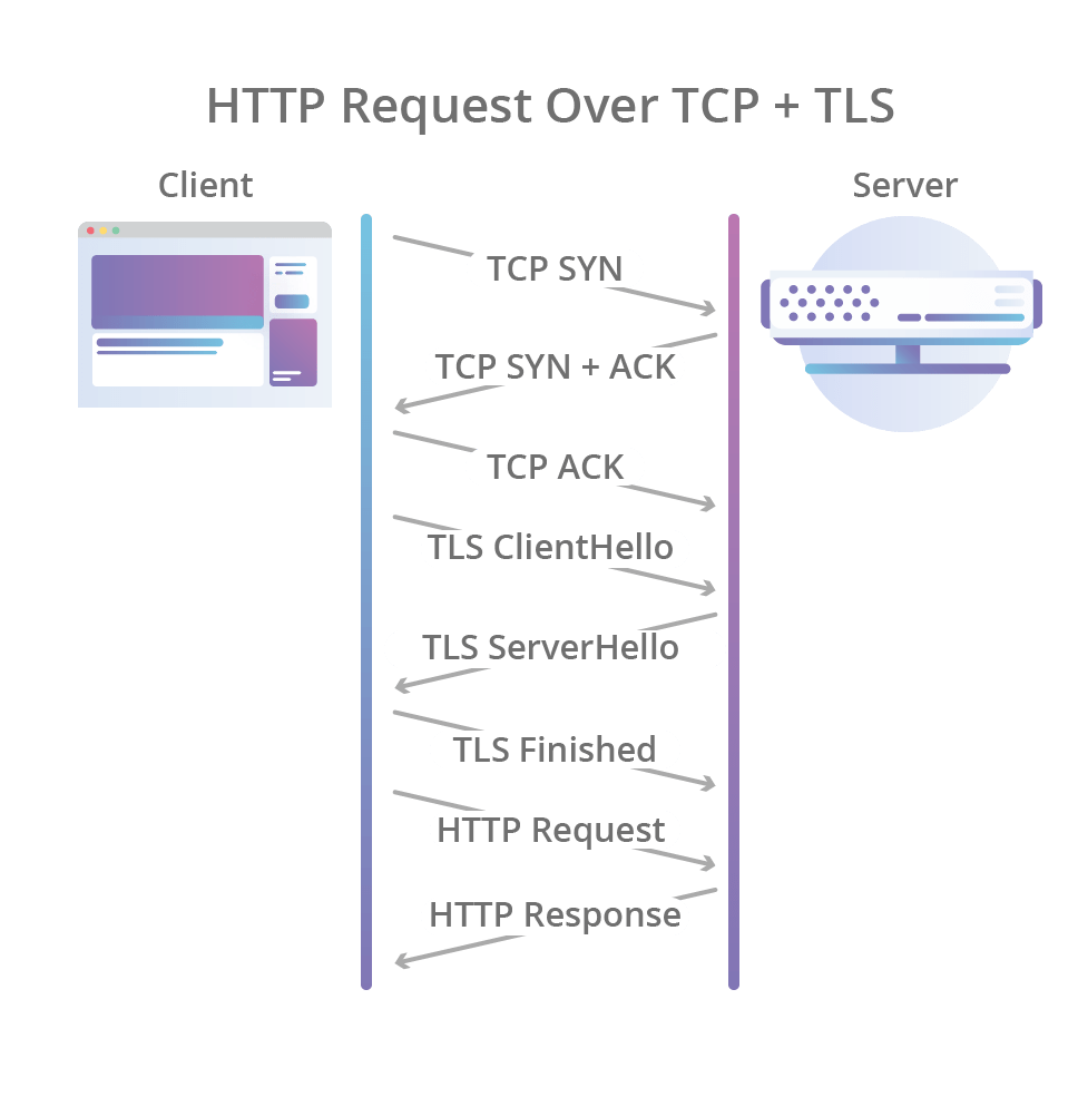 http-request-over-tcp-tls@2x
