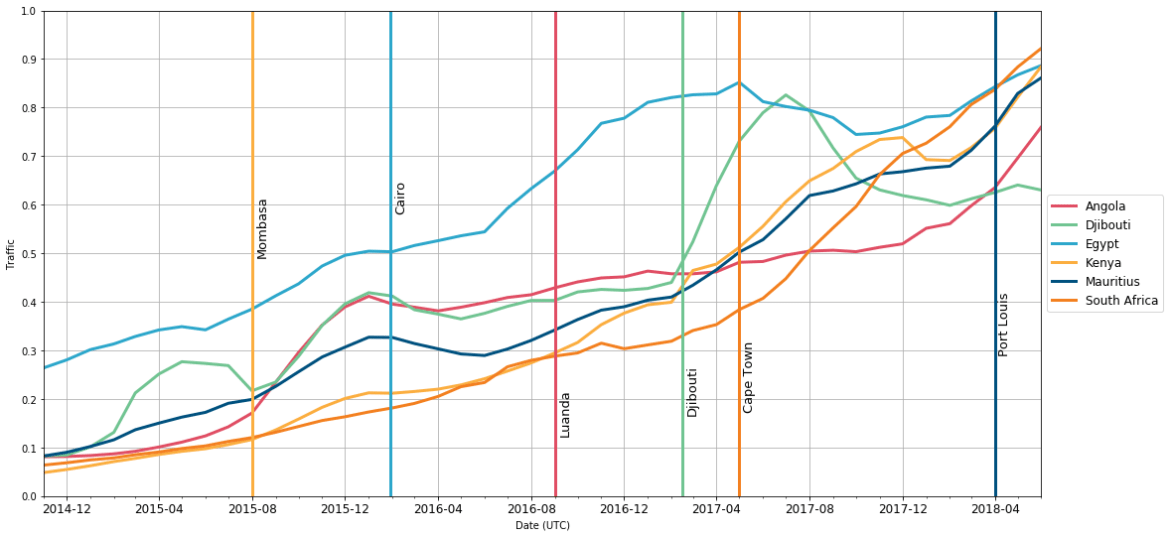 Requests from a country after Cloudflare Datacenter Turn up