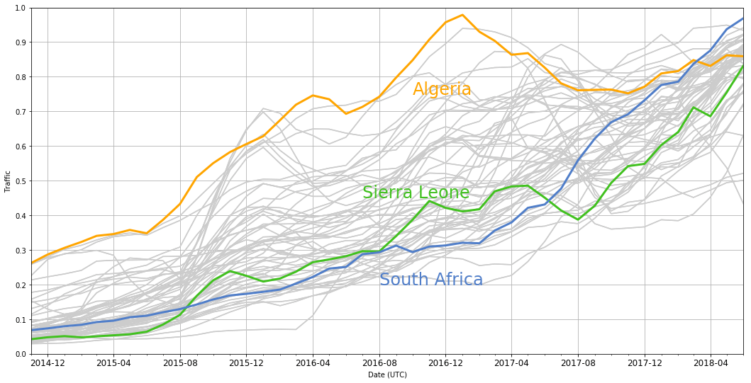 Evolution of traffic from African countries
