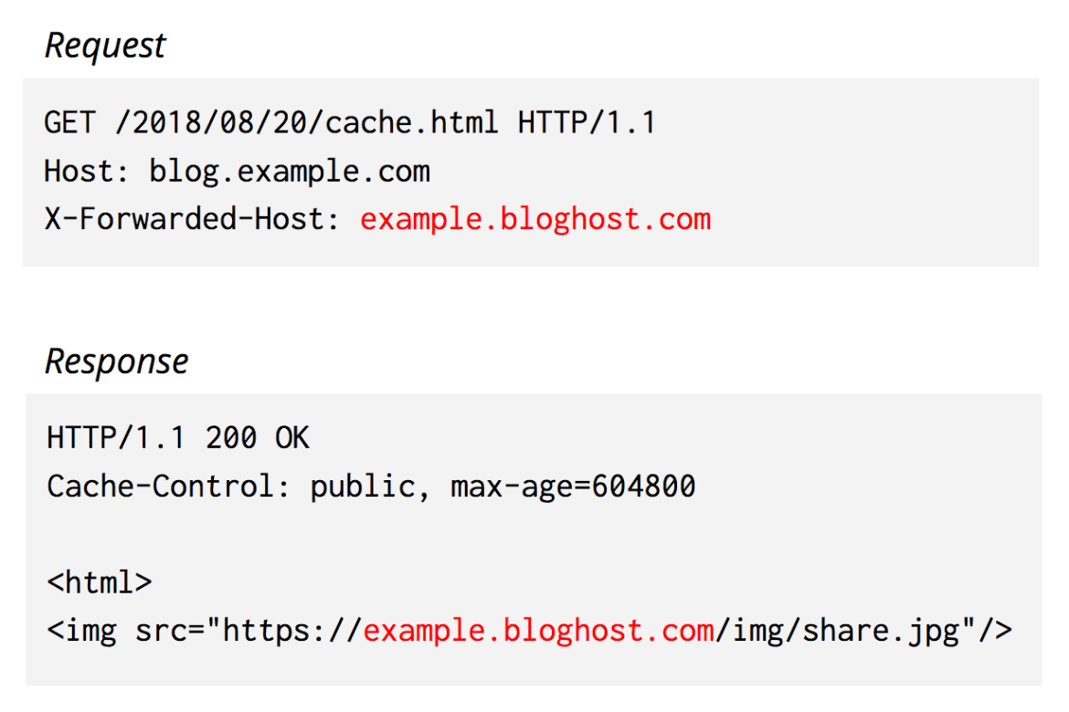An HTTP response that reflects back data in an HTTP request header