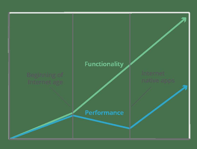 2000-2018 Perf vs Utility
