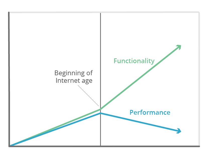 1980-2000 Perf vs Utility