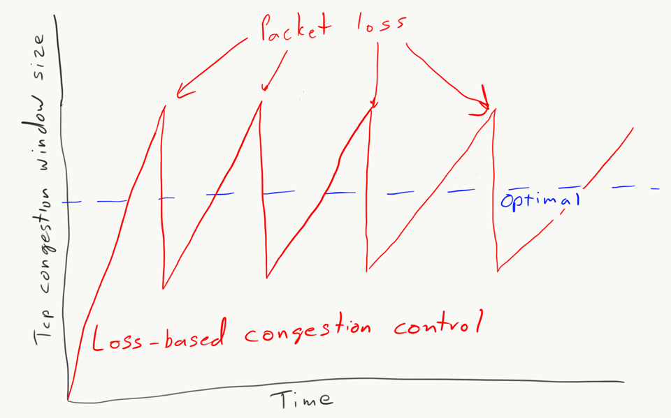 Loss-based congestion control congestion window graph.