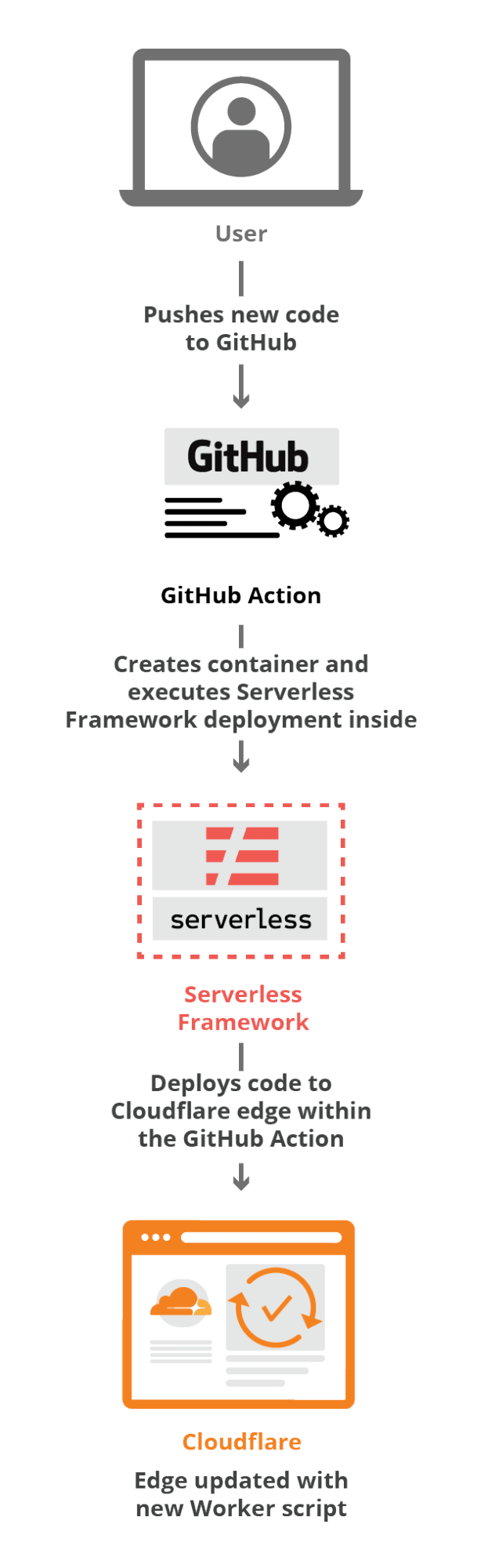 Deploying Workers with GitHub Actions + Serverless
