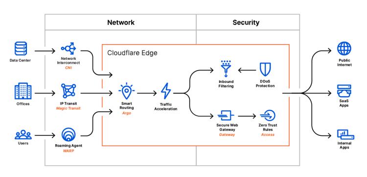 SASE - The Cloudflare Blog