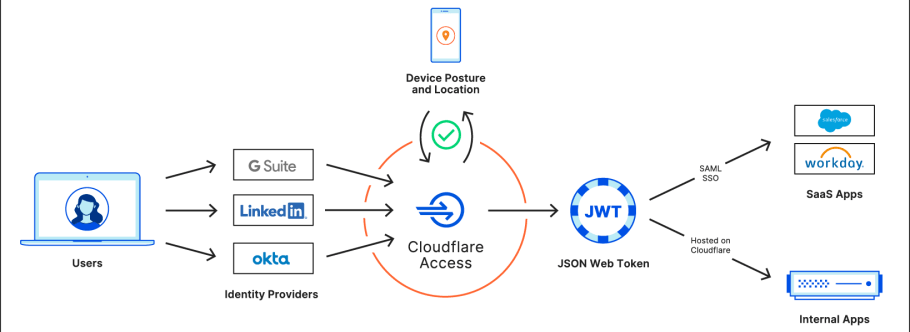 Cloudflare Access: now for SaaS apps, too